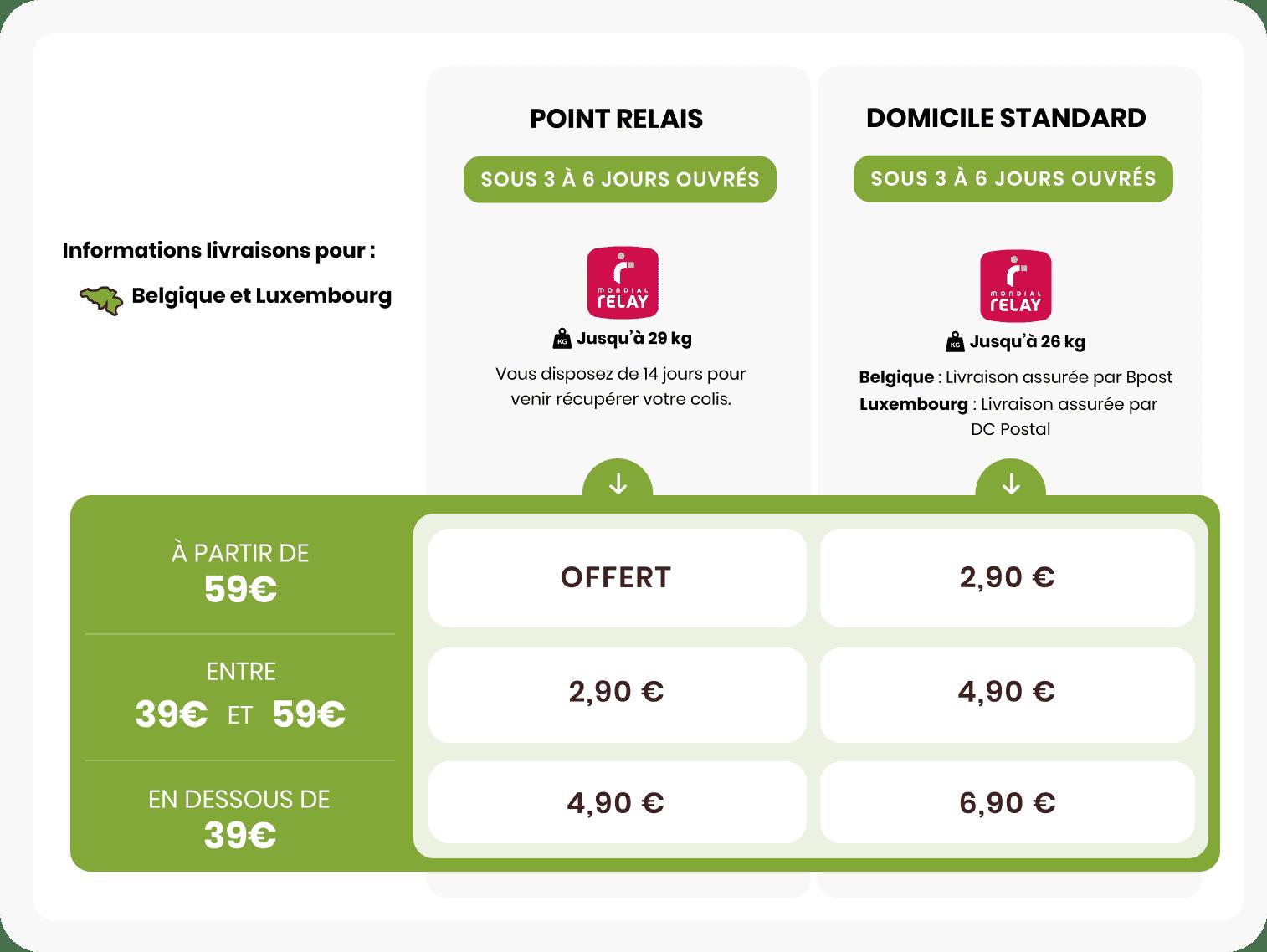 informations livraison pour la Belgique et le Luxembourg
